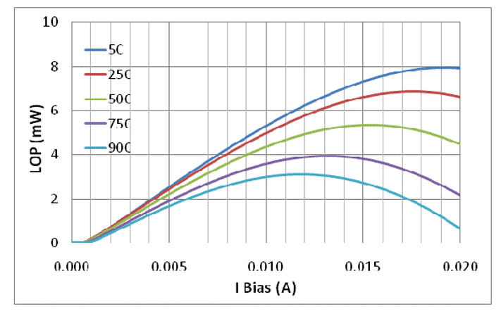 28-Gbps 850-nm oxide VCSEL development and manufacturing